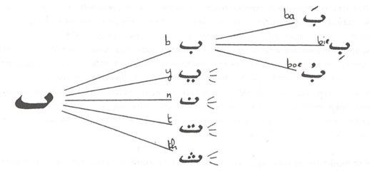 Arabisch schrift met en zonder klinkertekens